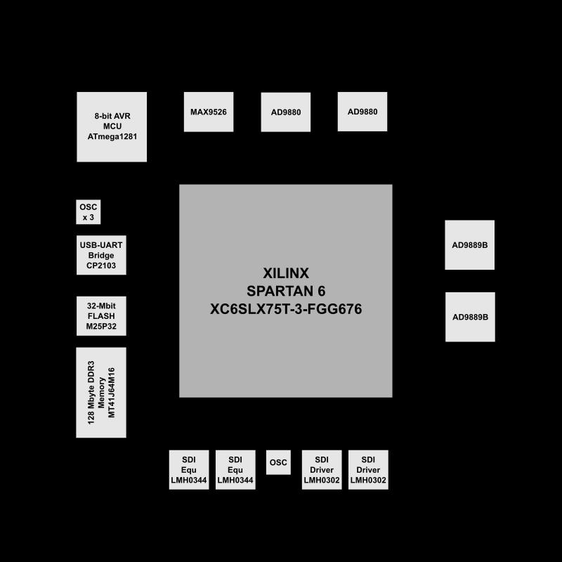 Hd-video Development Board