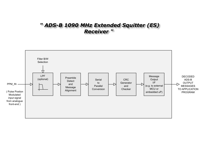 ads b receiver block diagram dvb s receiver block diagram