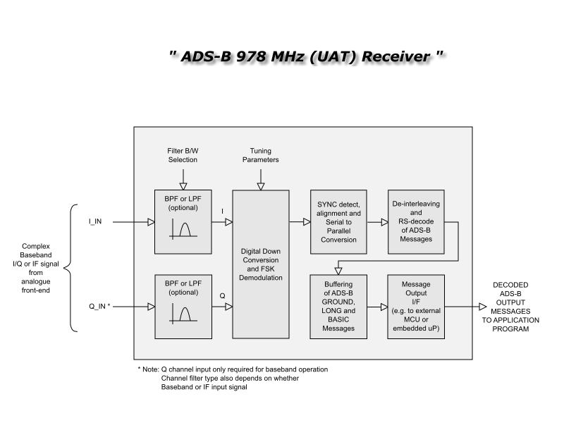 ads b receiver block diagram    ads       b    978 mhz  uat     receiver    zipcores     ads       b    978 mhz  uat     receiver    zipcores
