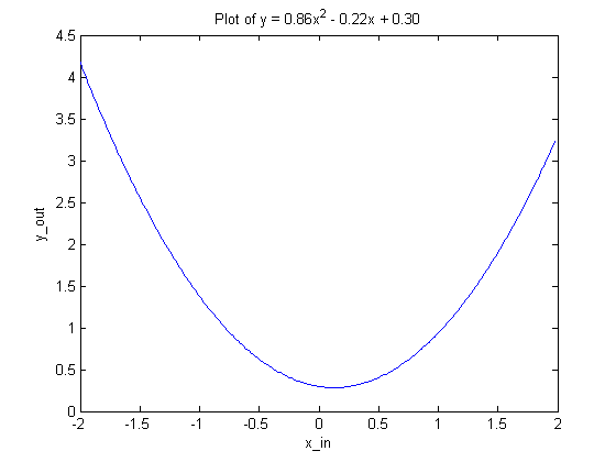 Quadratic function plot