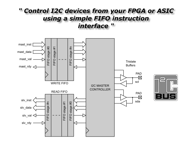 I2C Master Serial Interface Controller