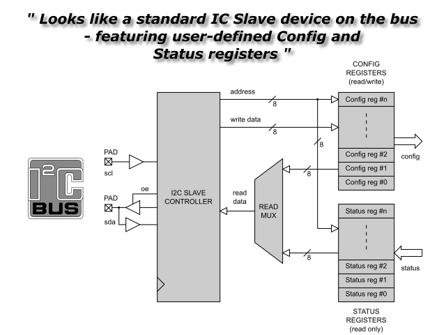 I2C Slave Serial Interface Controller