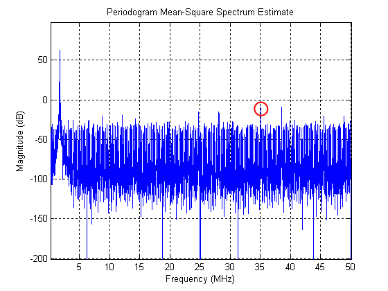 NCO mean-square spectrum